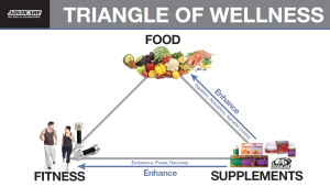 triangle-of-wellness